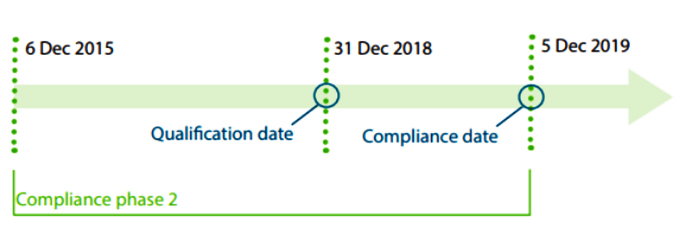 Compliance Phase 2 New