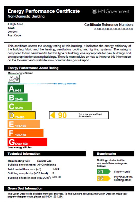 Energy Performance Chart